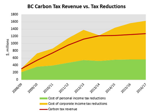 Revenues from BC's carbon tax and resulting tax cuts, current and projected. Source: BC Budget 2008-14